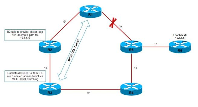 Remote-Loop-Free-Alternate-Path-with-OSP-01