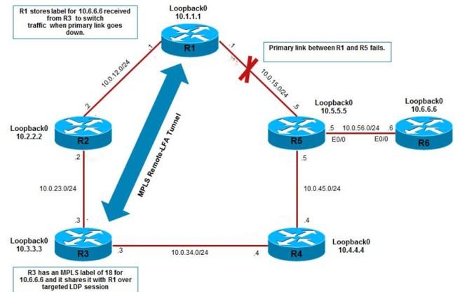 Remote-Loop-Free-Alternate-Path-with-OSP-03