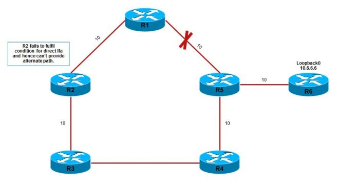 Remote-Loop-Free-Alternate-Path-with-OSPF-00